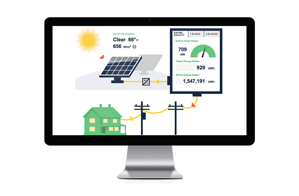 The Walton EMC Solar Project dashboard shows the energy generated by the sun.